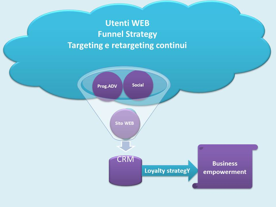 Problem solving funnel Business adv strategy