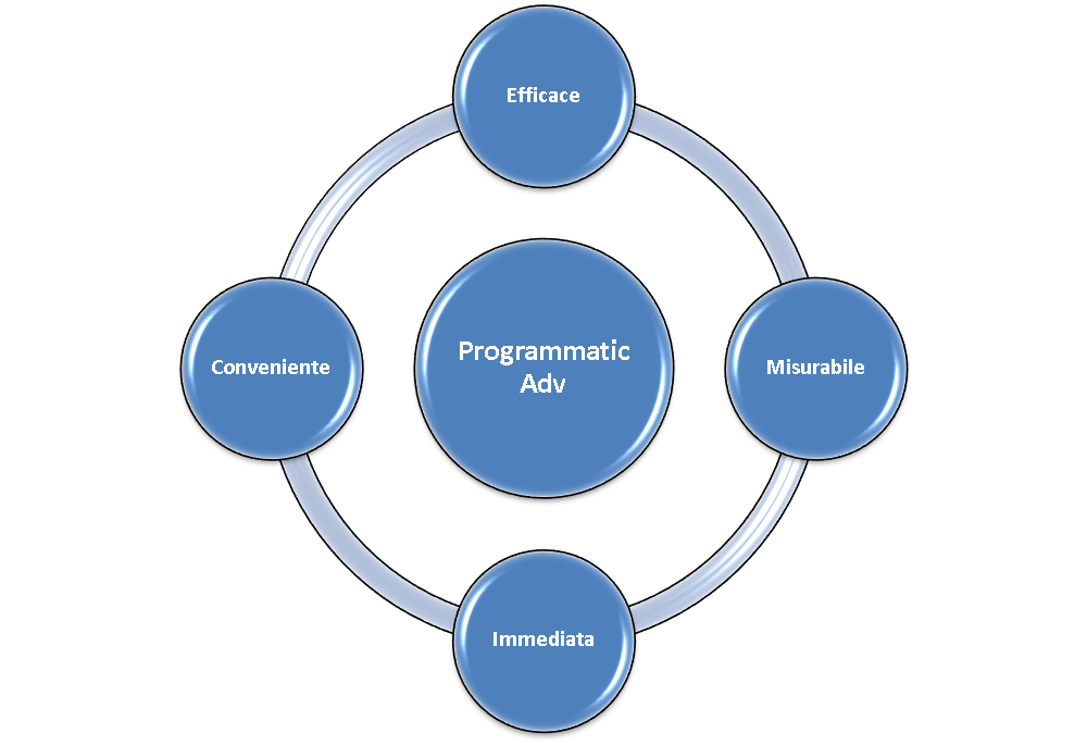 marketing programmatic advertising