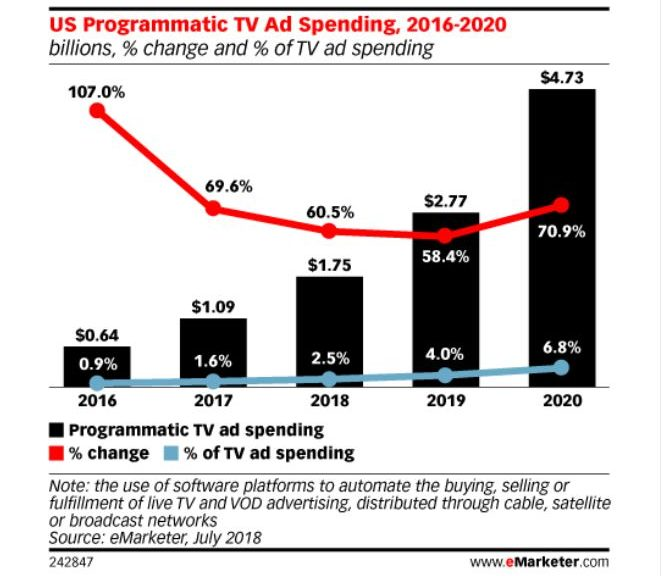 PROGRAMMATIC ADV ANCHE IN RADIO, OUTDOOR E TV