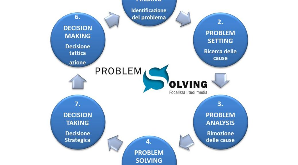 MARKETING PROBLEM SOLVING: IL METODO
