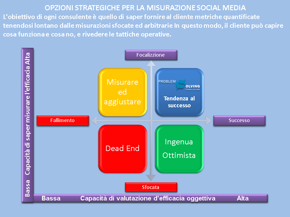 Strategia WEB marketing efficace