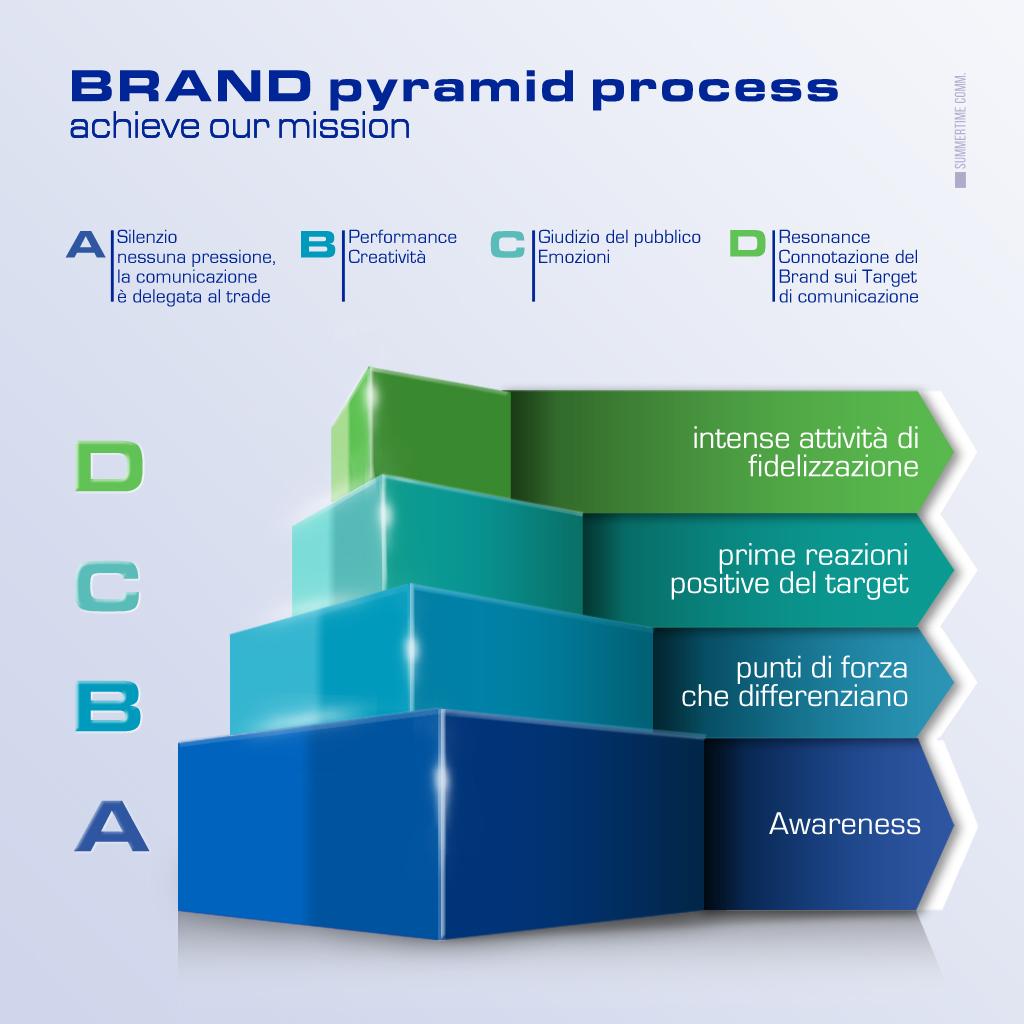 Sviluppo del marchio Problem solving
