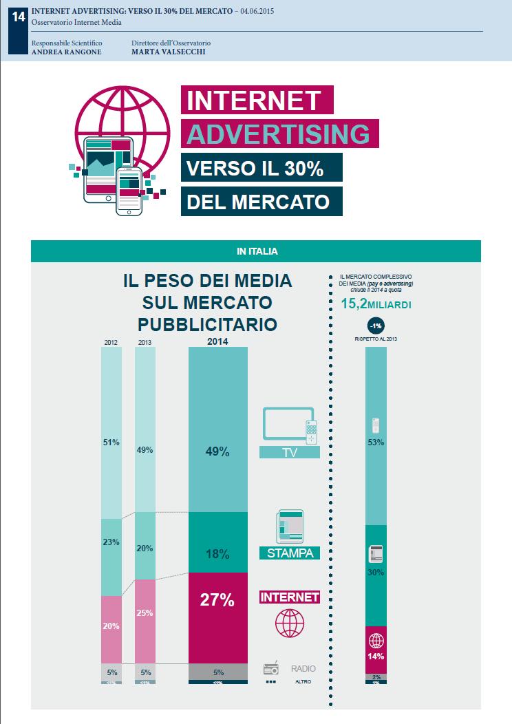 Panorama utilizzo Media italia