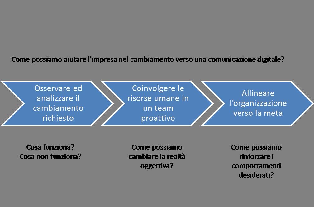 CONSULENZE WEB MARKETING COMUNICAZIONE