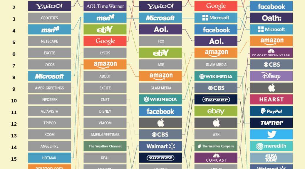 I giganti del web