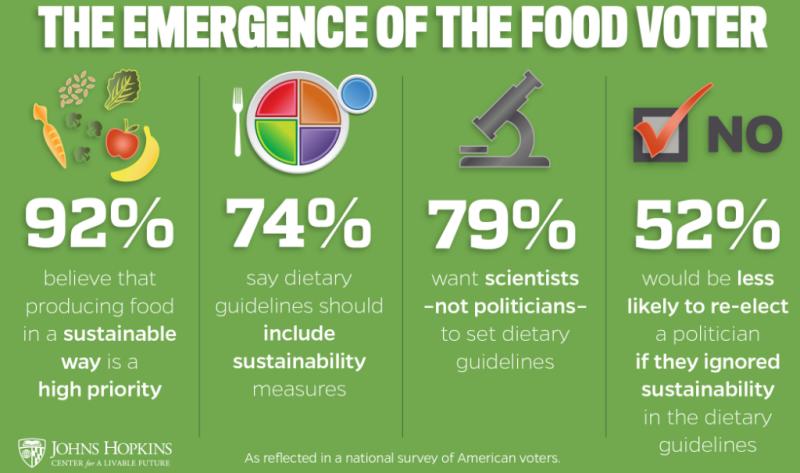 Esperti, non politici, per stabilire linee guida dietetiche.